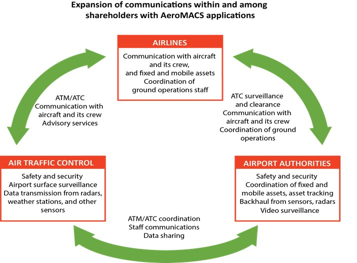 AeroMACS Applications